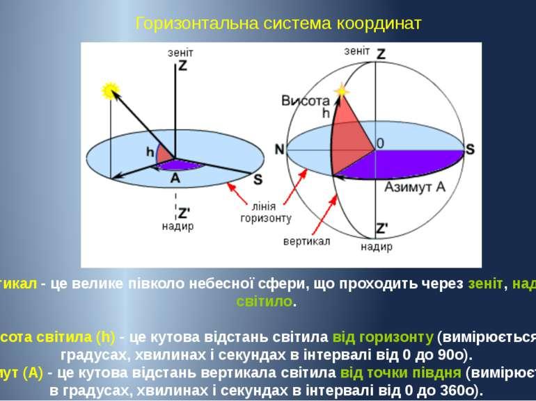 Горизонтальна система координат Вертикал - це велике півколо небесної сфери, ...