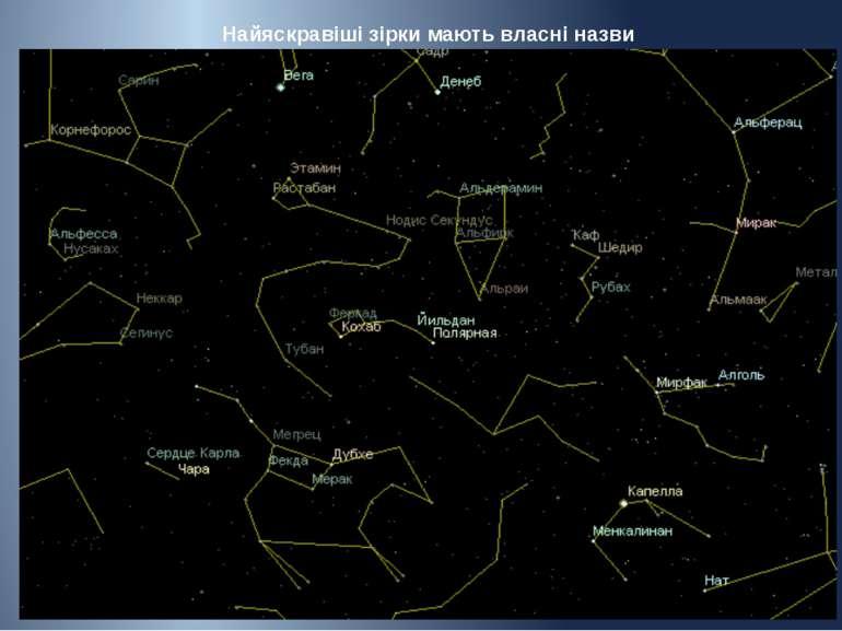 Найяскравіші зірки мають власні назви