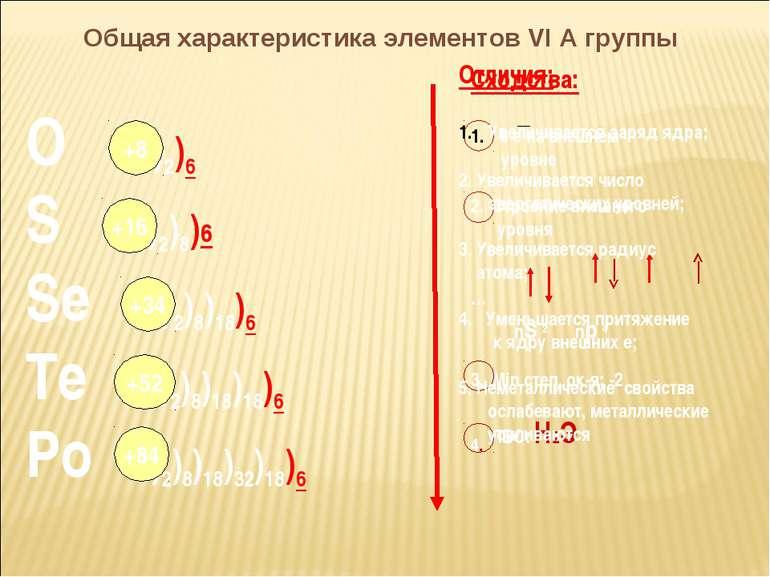 Общая характеристика элементов VI А группы О )2)6 S )2)8)6 Se )2)8)18)6 Te )2...