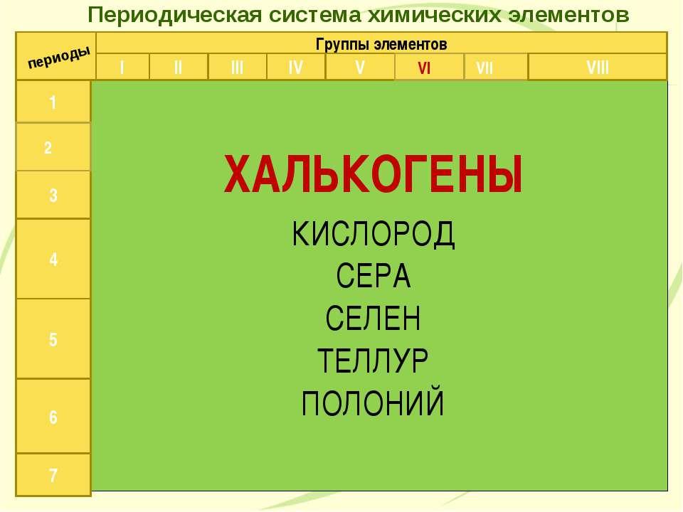 Периодическая система химических элементов Д.И.Менделеева 1 3 4 5 6 7 периоды...