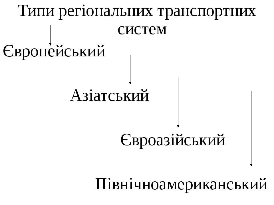 Типи регіональних транспортних систем Європейський Азіатський Євроазійський П...