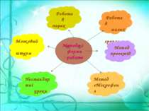 Робота в малих групах Мозковий штурм Нестандартні уроки Метод «Мікрофон» Мето...
