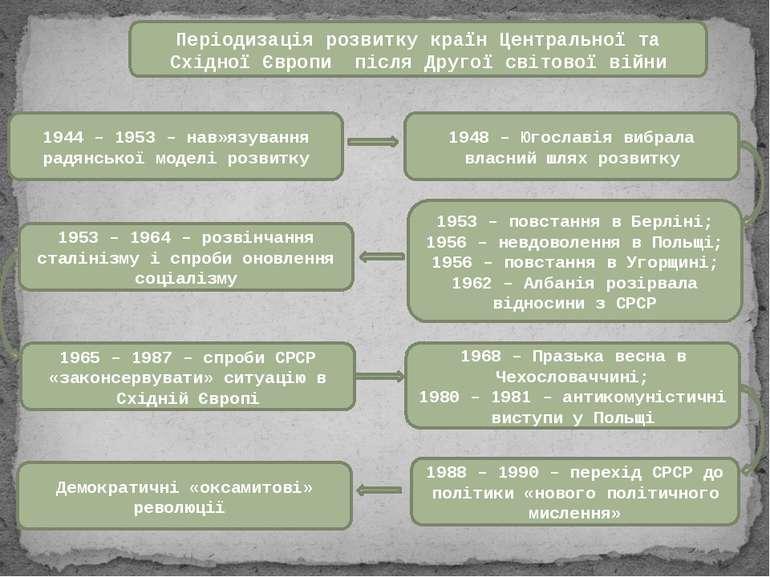 Періодизація розвитку країн Центральної та Східної Європи після Другої світов...