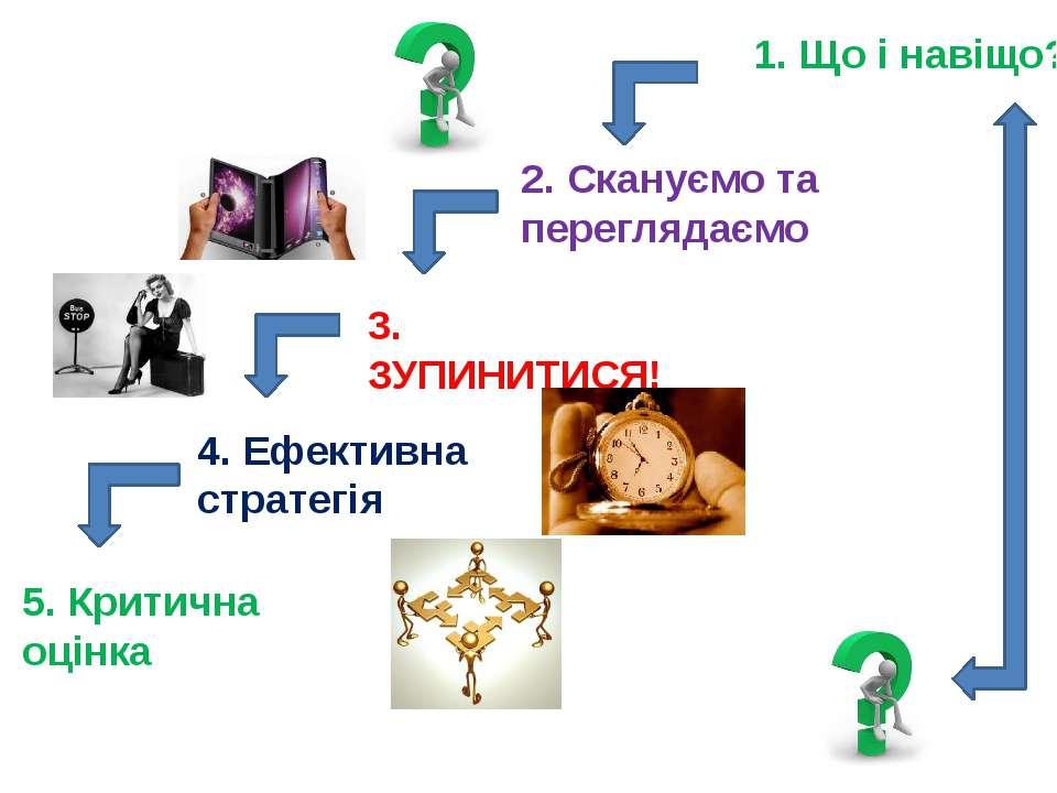 1. Що і навіщо? 2. Скануємо та переглядаємо 3. ЗУПИНИТИСЯ! 4. Ефективна страт...