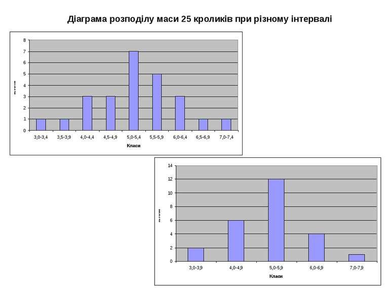 Діаграма розподілу маси 25 кроликів при різному інтервалі