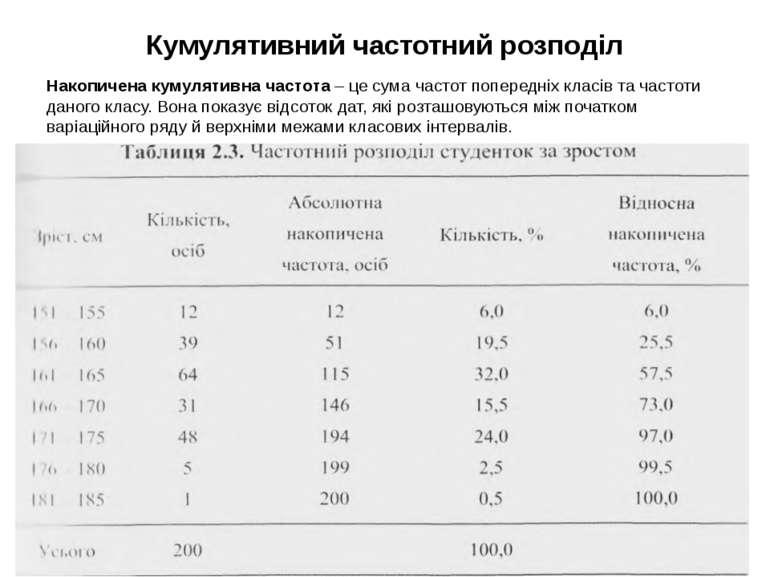 Кумулятивний частотний розподіл Накопичена кумулятивна частота – це сума част...