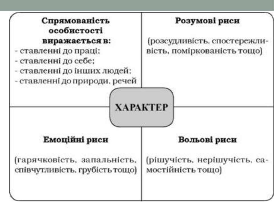Індивідуальні особливості, які утворюють характер людини, стосуються в першу ...
