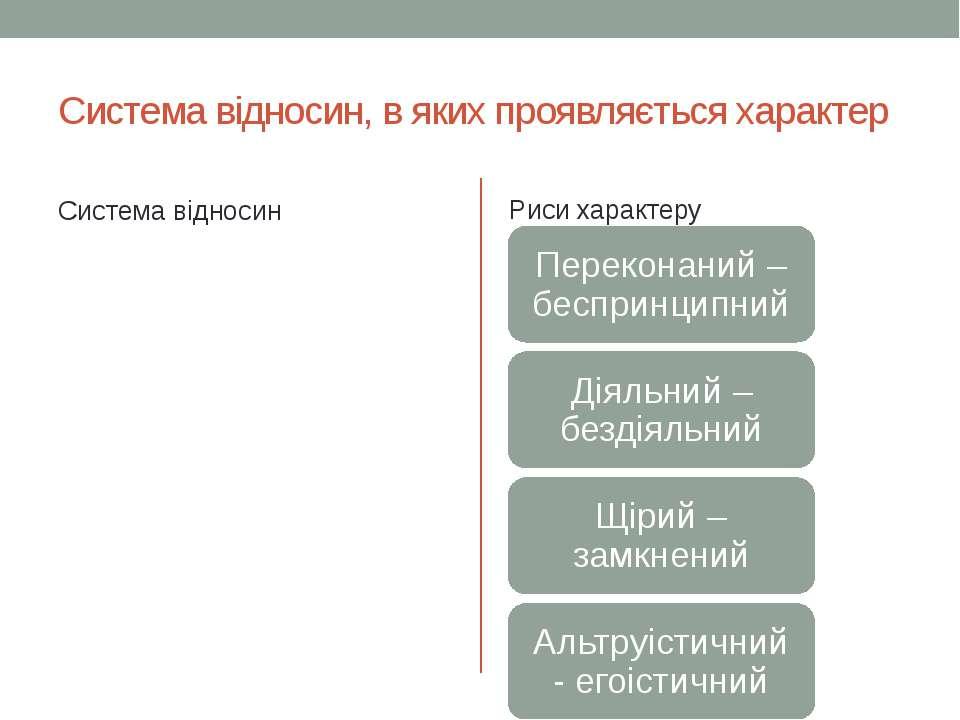 Система відносин, в яких проявляється характер Система відносин Риси характеру
