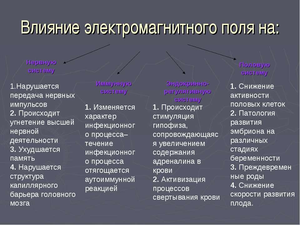 Влияние электромагнитного поля на: Эндокринно-регулятивную систему Половую си...