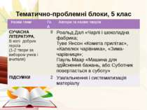 Тематично-проблемні блоки, 5 клас Назва теми Год Автори та назви творів СУЧАС...