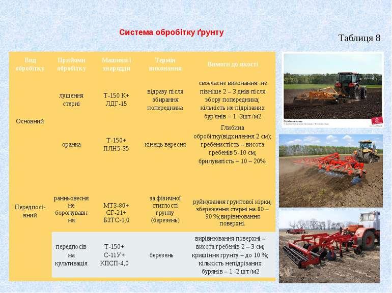 Система обробітку ґрунту Таблиця 8 Вид обробітку Прийоми обробітку Машини і з...