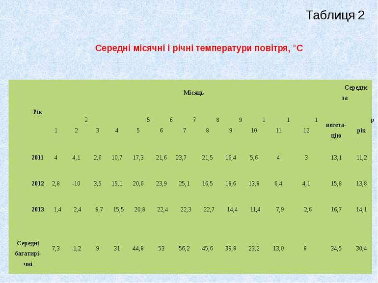 Середні місячні і річні температури повітря, °С Таблиця 2 Рік Місяць Середнє ...