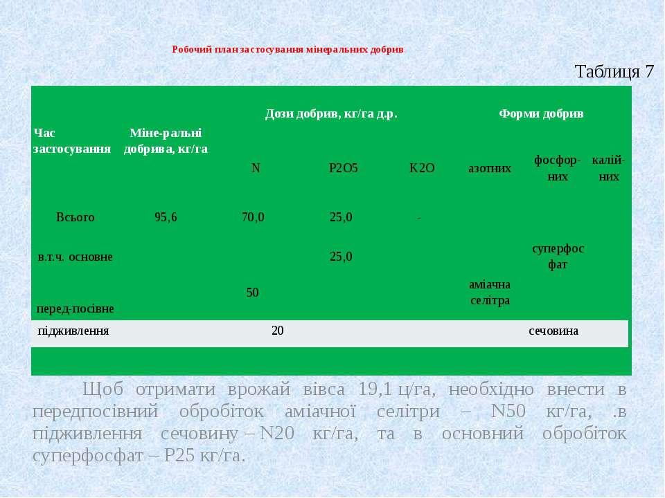 Робочий план застосування мінеральних добрив Щоб отримати врожай вівса 19,1ц...