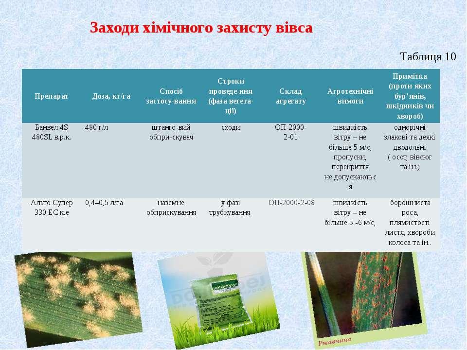 Заходи хімічного захисту вівса Таблиця 10 Препарат Доза, кг/га Спосіб застосу...