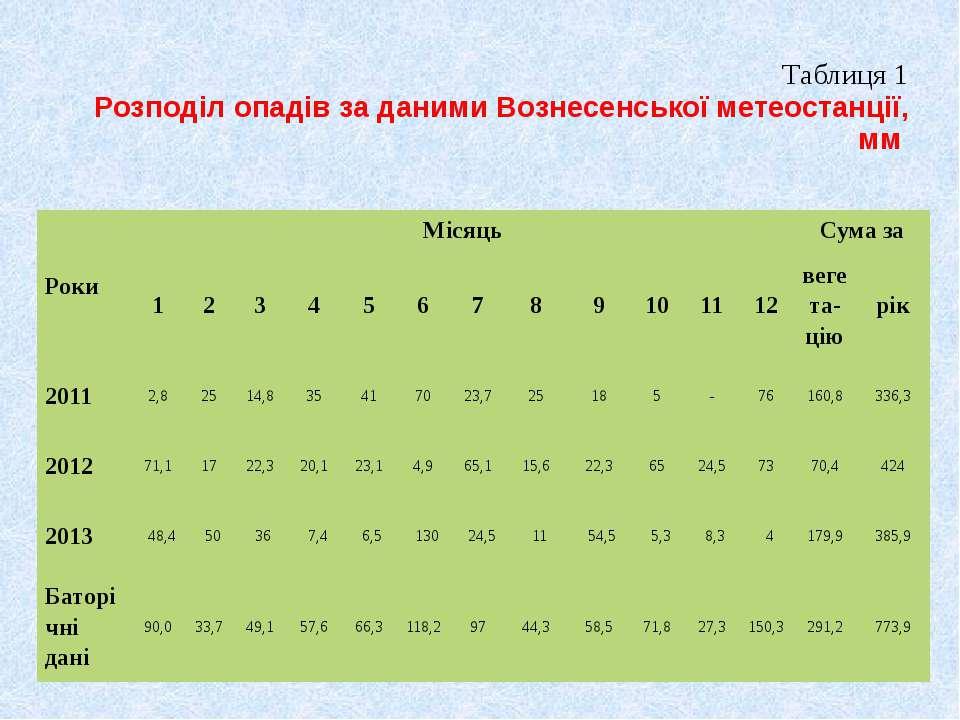Таблиця 1 Розподіл опадів за даними Вознесенської метеостанції, мм Роки Місяц...