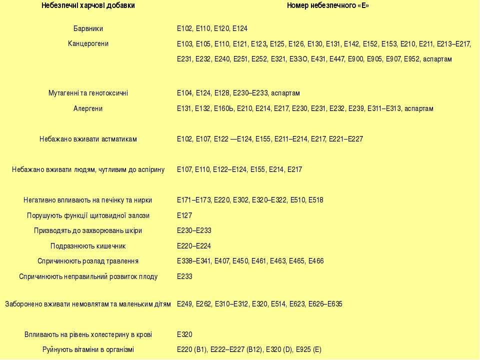 Небезпечні харчові добавки Номер небезпечного «Е» Барвники Е102, Е110, Е120, ...
