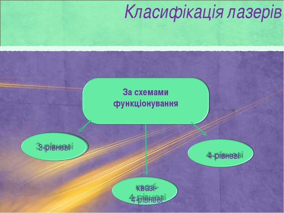 За схемами функціонування Класифікація лазерів