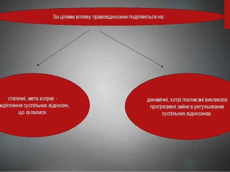За цілями впливу правовідносини поділяються на: статичні, мета котрих - закрі...