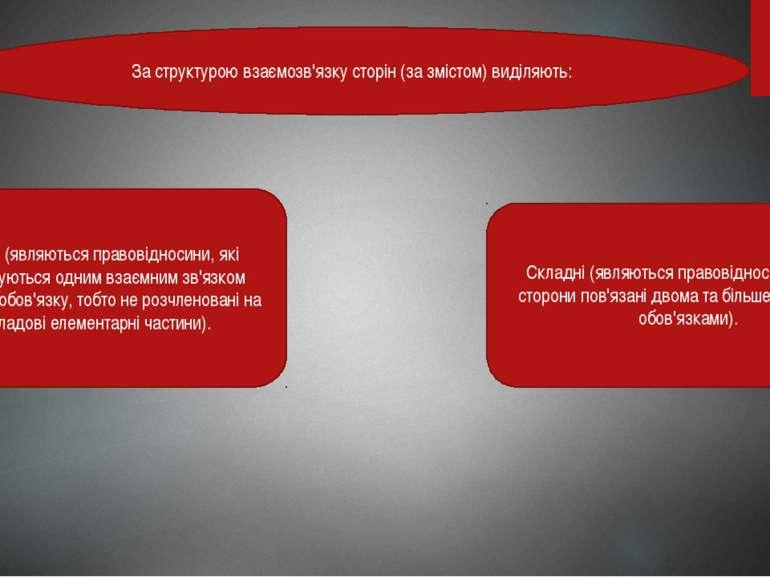 За структурою взаємозв'язку сторін (за змістом) виділяють: Прості (являються ...