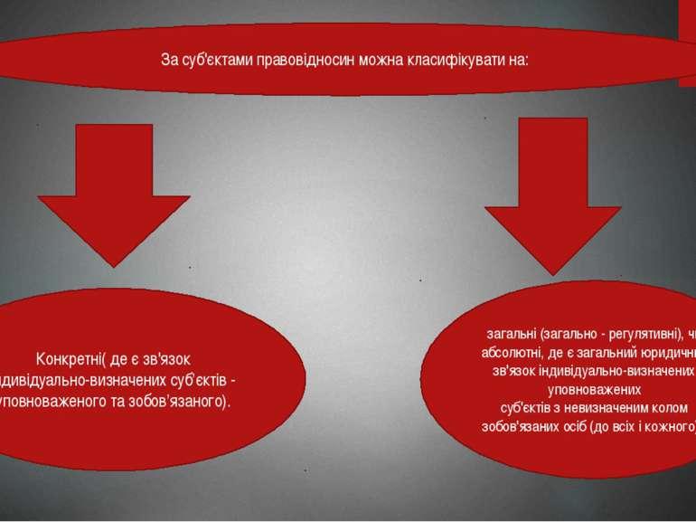 За суб'єктами правовідносин можна класифікувати на: Конкретні( де є зв'язок і...