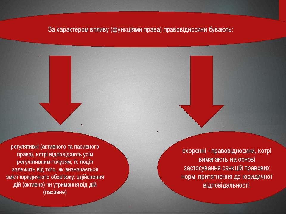 За характером впливу (функціями права) правовідносини бувають: регулятивні (а...