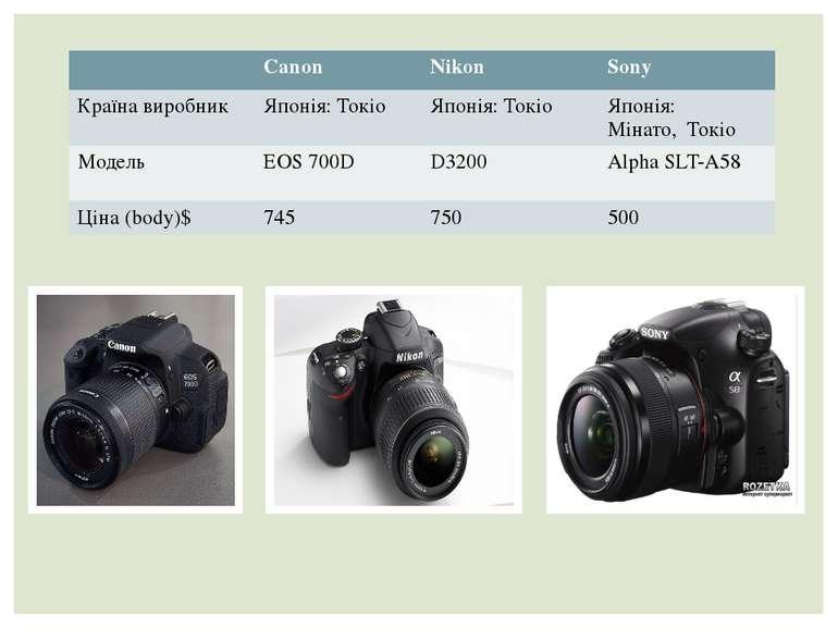 Canon Nikon Sony Країна виробник Японія: Токіо Японія: Токіо Японія: Мінато, ...