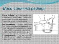 Види сонячної радіації Пряма радіація— сонячна радіація, що доходить до земн...