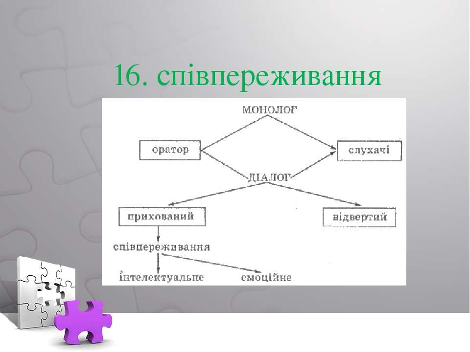 16. співпереживання