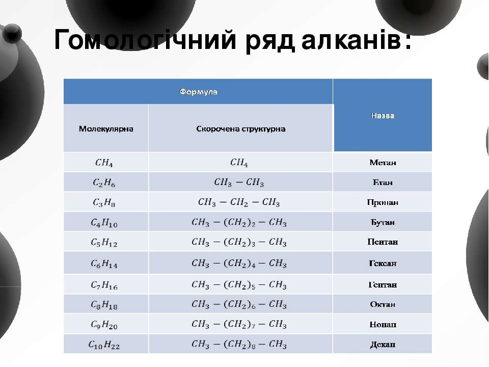 Гомологічний ряд алканів: