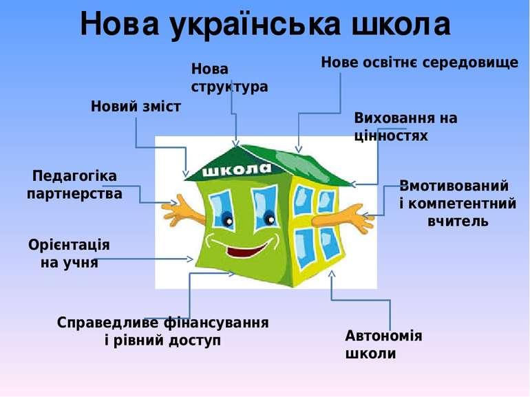 Нова українська школа Новий зміст Нова структура Нове освітнє середовище Вихо...