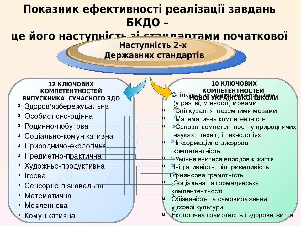 Показник ефективності реалізації завдань БКДО – це його наступність зі станда...