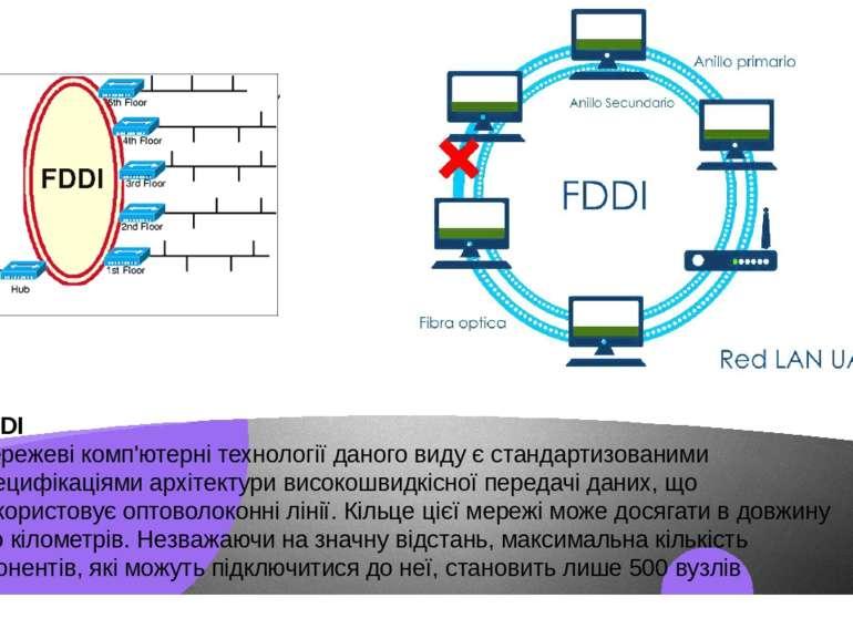 FDDI Мережеві комп'ютерні технології даного виду є стандартизованими специфік...