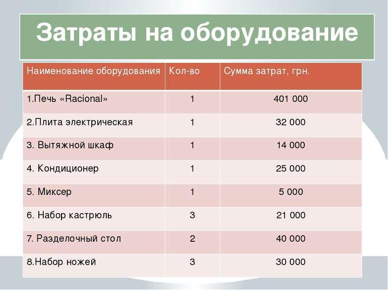 Затраты на оборудование Наименование оборудования Кол-во Суммазатрат,грн. 1.П...