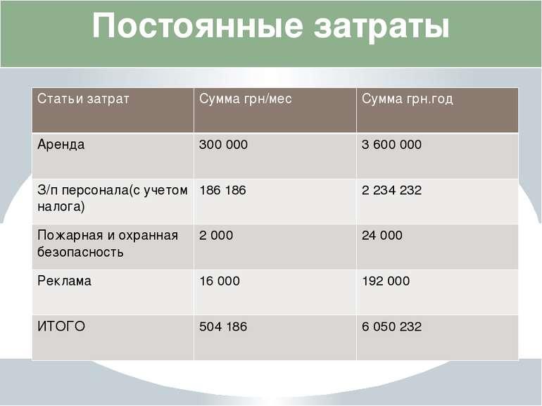 Постоянные затраты Статьизатрат Суммагрн/мес Суммагрн.год Аренда 300000 3 600...
