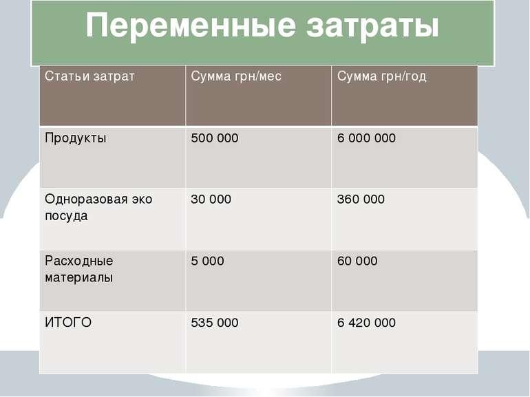 Переменные затраты Статьи затрат Суммагрн/мес Суммагрн/год Продукты 500000 60...