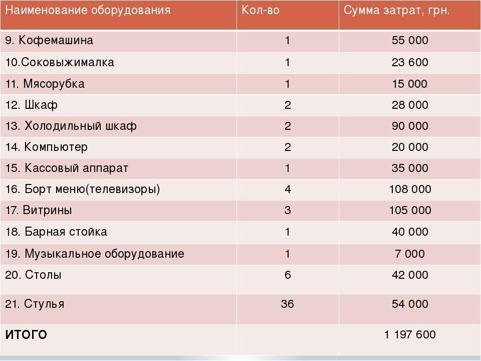 Наименование оборудования Кол-во Сумма затрат,грн. 9.Кофемашина 1 55 000 10.С...