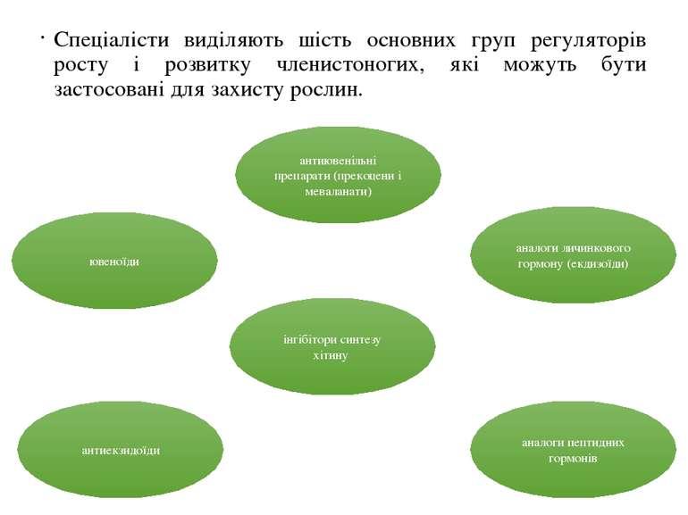 Спеціалісти виділяють шість основних груп регуляторів росту і розвитку членис...