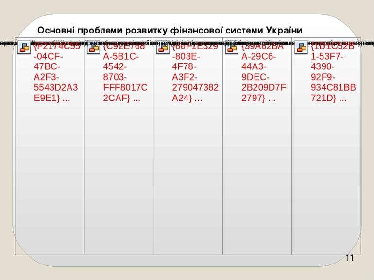 Основні проблеми розвитку фінансової системи України