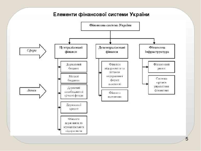 Елементи фінансової системи України