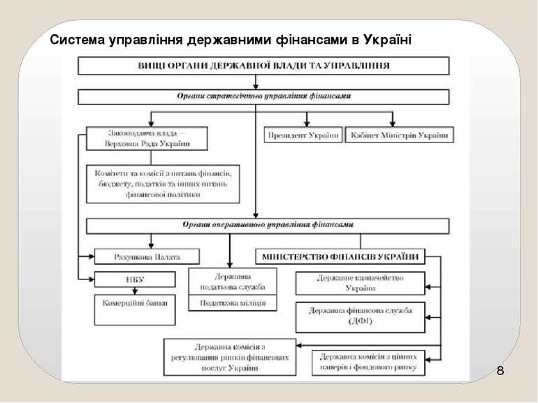 Система управління державними фінансами в Україні
