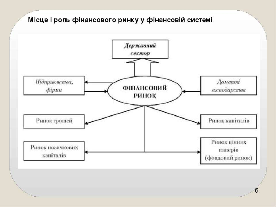 Місце і роль фінансового ринку у фінансовій системі