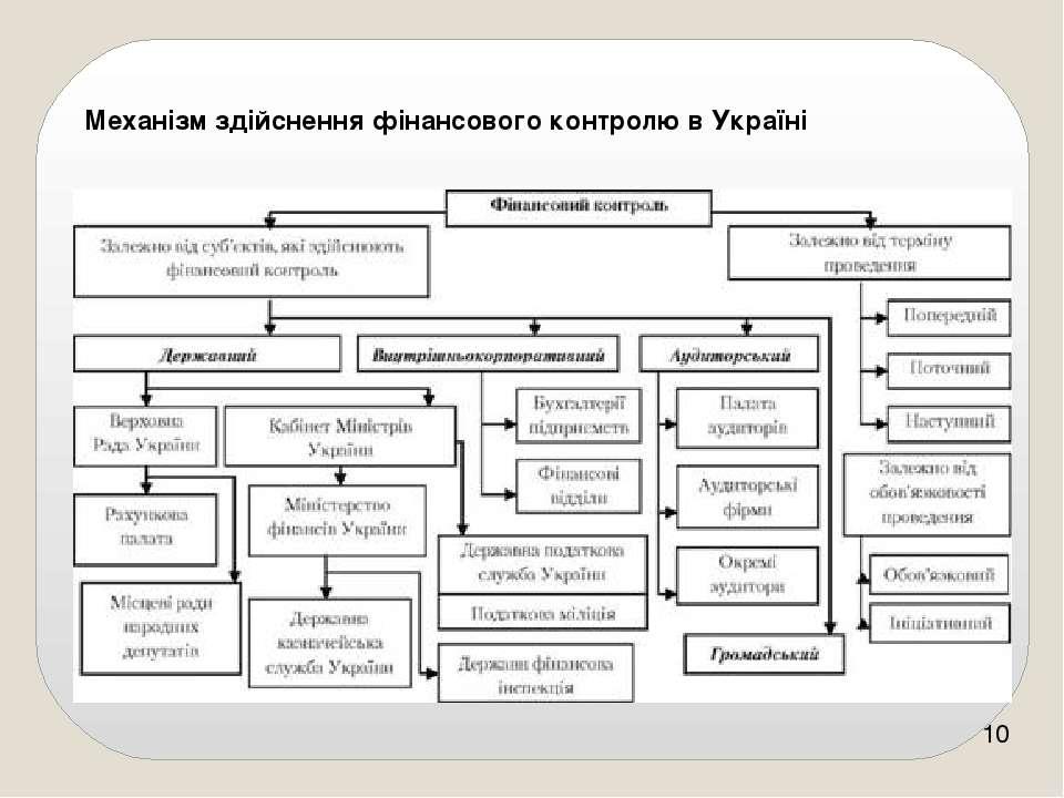 Механізм здійснення фінансового контролю в Україні