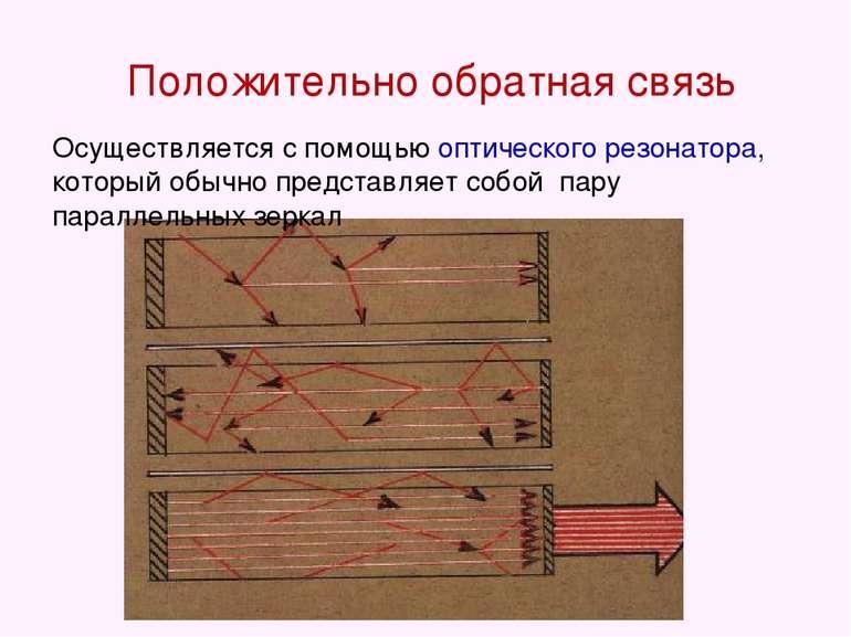 Положительно обратная связь Осуществляется с помощью оптического резонатора, ...