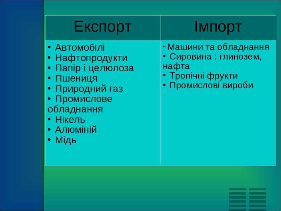 Експорт Імпорт Автомобілі Нафтопродукти Папір і целюлоза Пшениця Природний га...