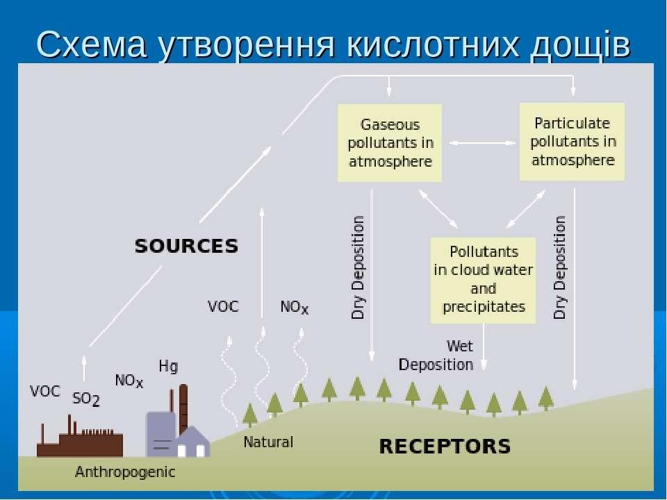 Схема утворення кислотних дощів