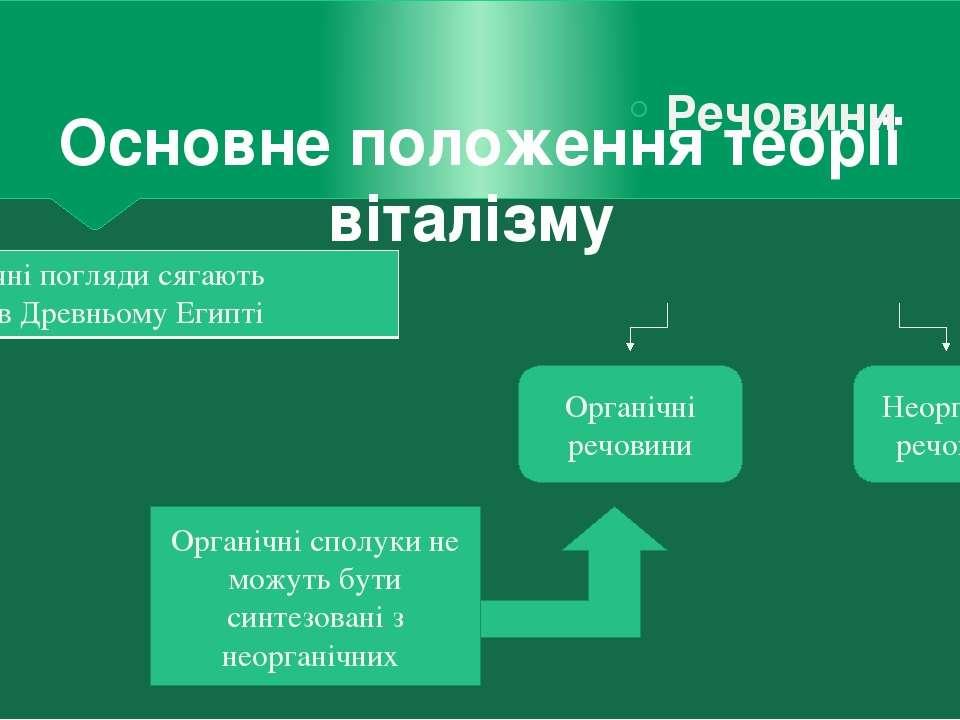 Основне положення теорії віталізму Речовини Органічні речовини Неорганічні ре...
