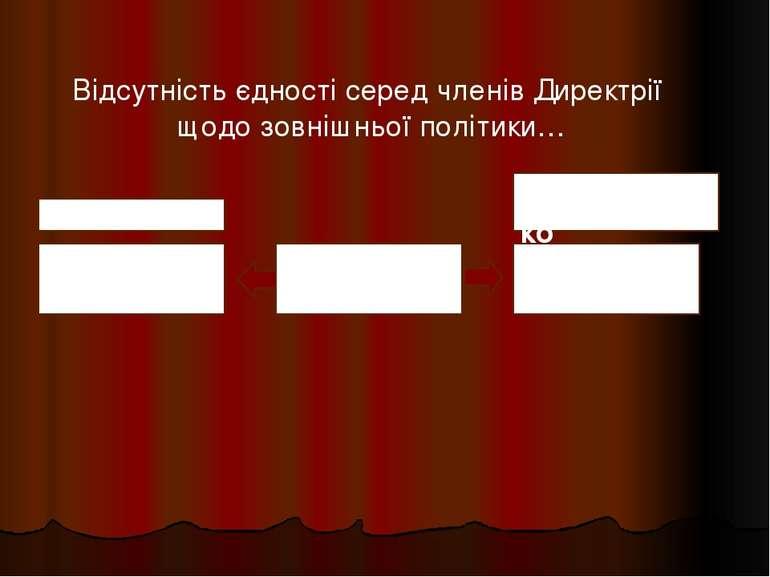 Директорія Антанта Радянська Росія В.Винниченко С. Петлюра Відсутність єдност...