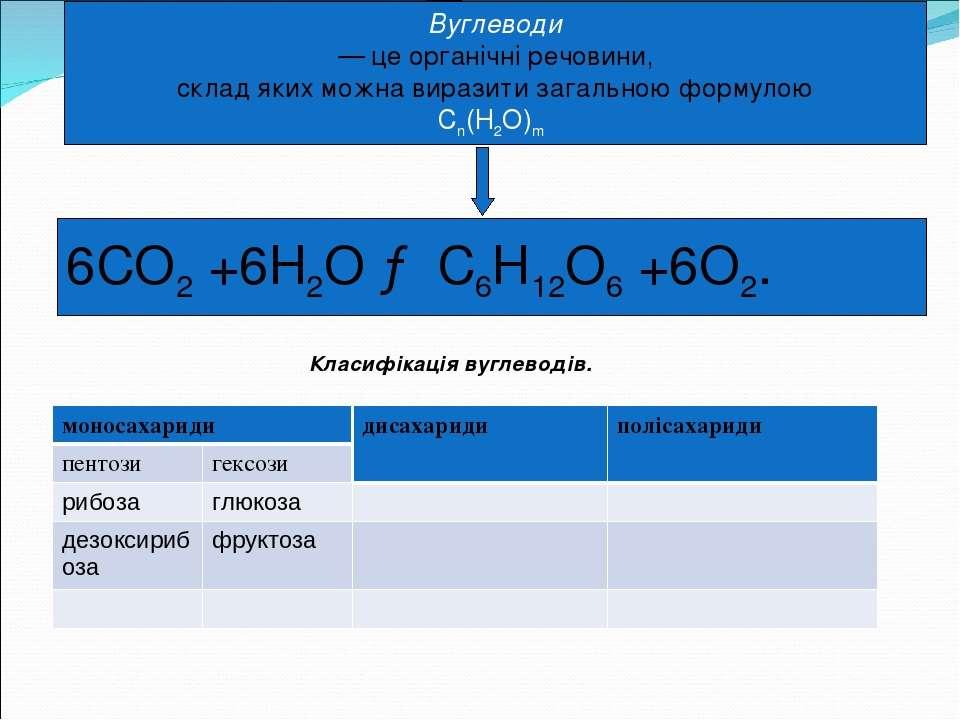 Вуглеводи — це органічні речовини, склад яких можна виразити загальною формул...