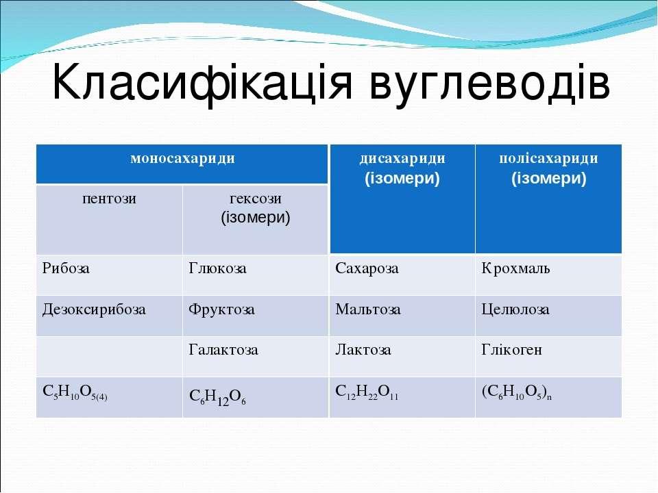 Класифікація вуглеводів моносахариди дисахариди (ізомери) полісахариди (ізоме...
