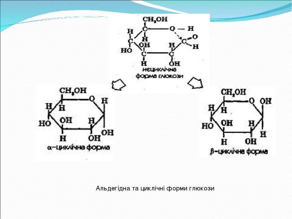 Альдегідна та циклічні форми глюкози